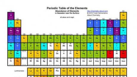 Premieră absolută pentru cercetătorii japonezi: ce se schimbă în tabelul periodic